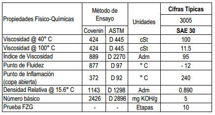 Tipos de refrigerantes para motores diesel