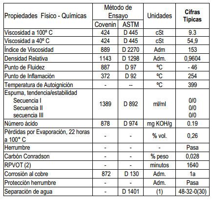 Tipos de lubricantes para compresores